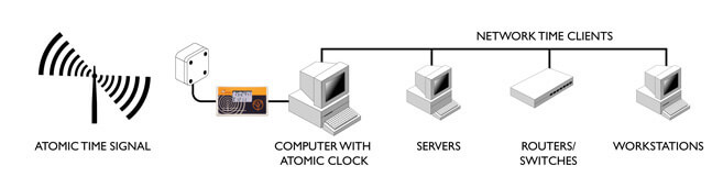 Orologio atomico Computer