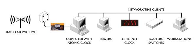 Atomic Clock mottaker