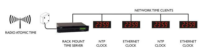 Ethernet Zegary ścienne