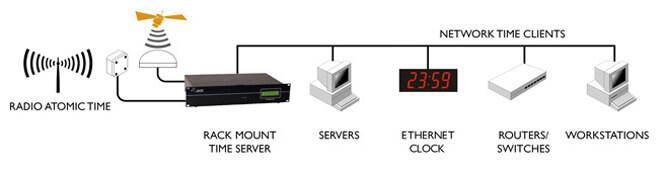 linux servidor de hora