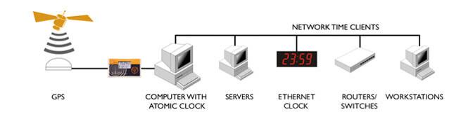 NTP Linux