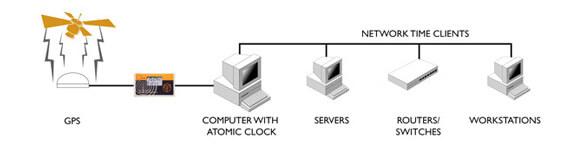 NTP Unix