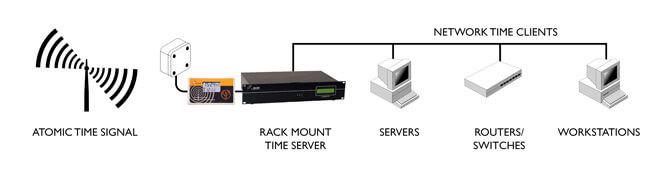 Tijd Server Linux