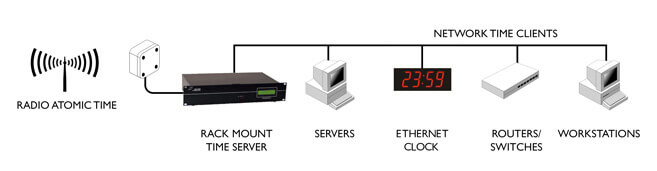 Microsoft Time Server