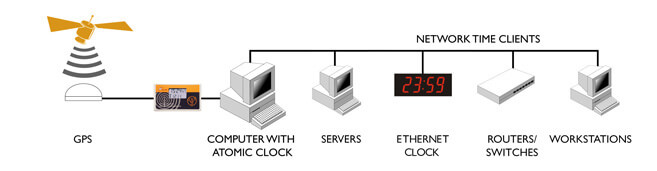 Windows NTP Time Server