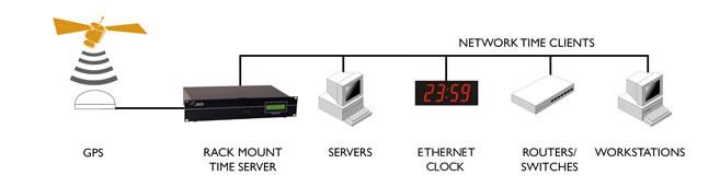 Windows Time сервер