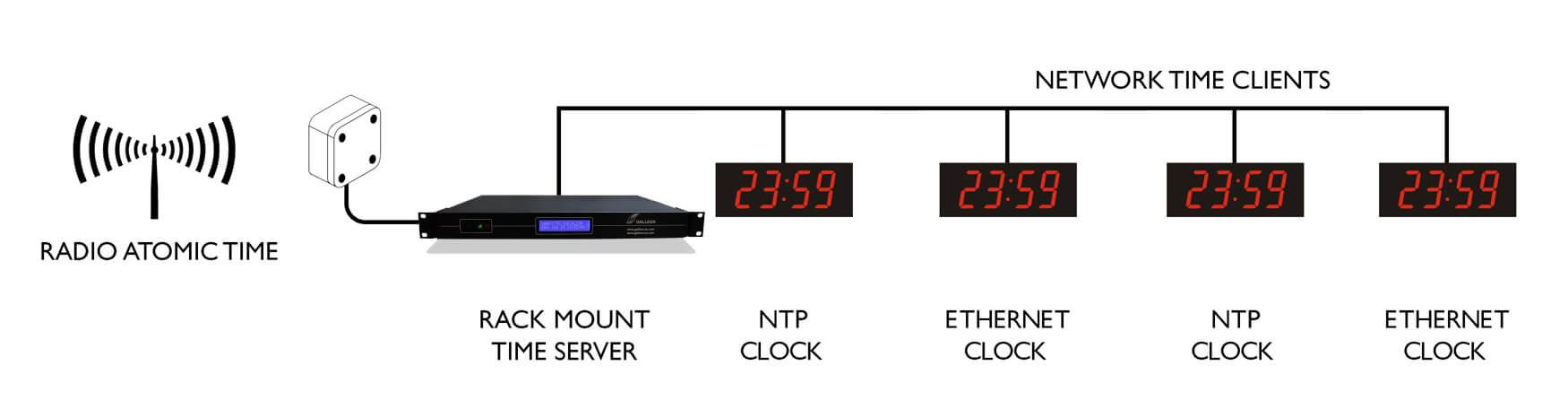 Ethernet Digi wall clock sync