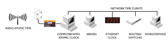 Atomic clock to server