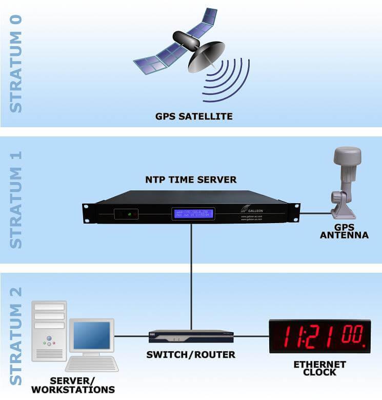 GPS time server