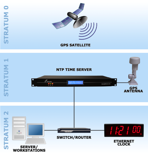 What Is NTP? Synchronising an NTP time server.
