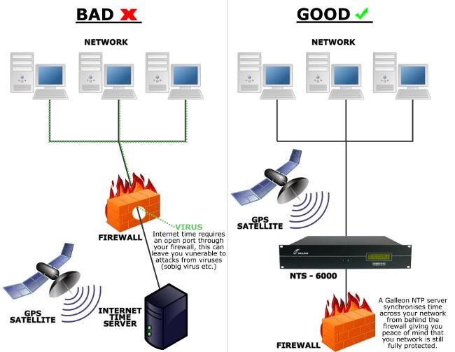 What Is NTP? How network time servers work behind a firewall.