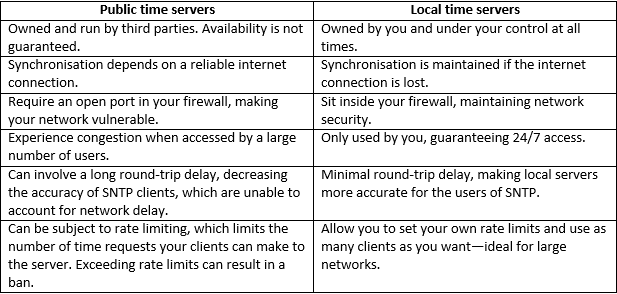 What Is NTP? A Beginner's Guide to Network Time Protocol