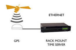NTP Time Server GPS